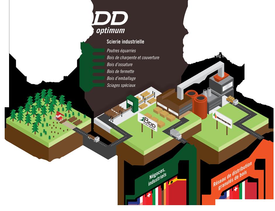 Groupe BDD AEB